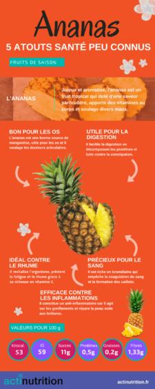 L'infographie sur les bienfaits de l'ananas.