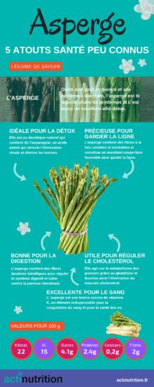 L'infographie sur les bienfaits de l'asperge