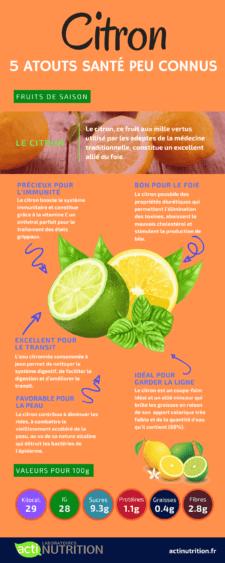 L'infographie sur le citron pour maigrir